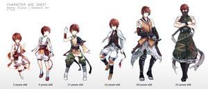 Character age sheet - Erukon