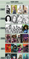 Improvement Meme by FabianCobos