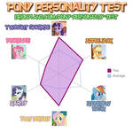 Pony-personality test results by Dronita