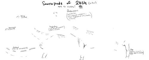 Sauropods of 2014