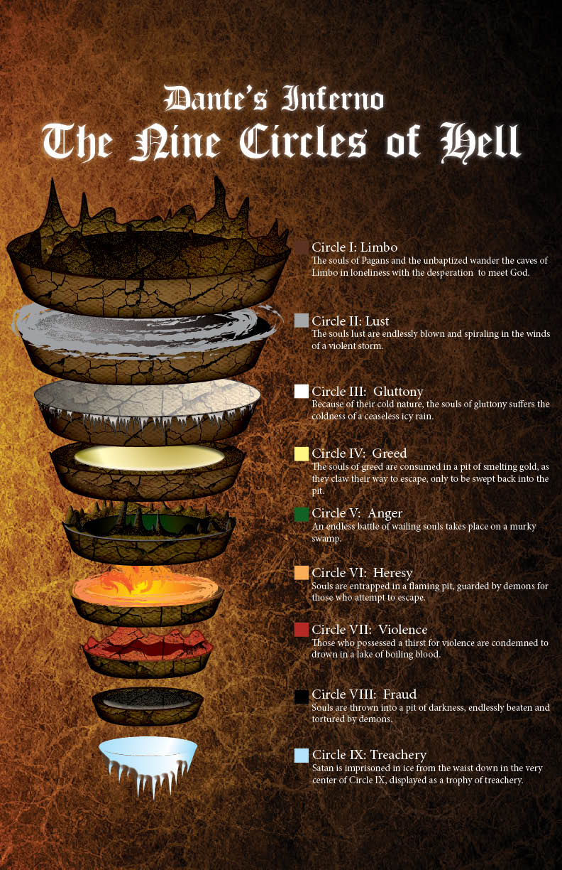 Dante S Inferno The Nine Circles Of Hell By Redvampire120652