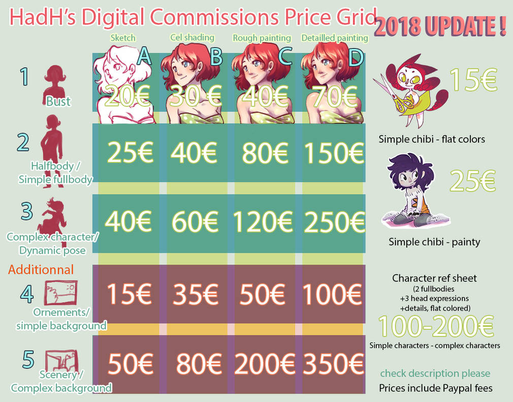 Commission price grid