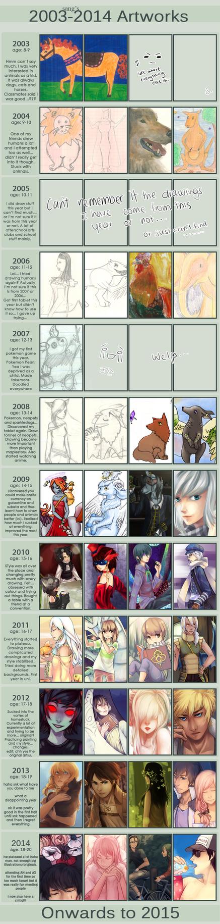 Improvement Meme 2003-2014 by Sangcoon