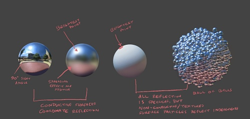 Specular vs. Lambert Surfaces by Artsammich