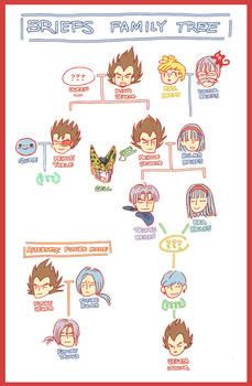 briefs family tree