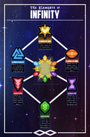 The Elements of Infinity