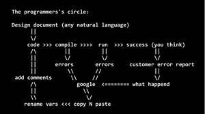 The programmers circle