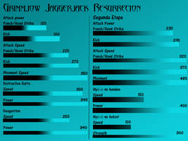 Grimmjow Stats