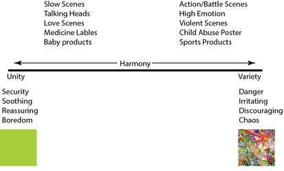 Harmony Continuum with applications