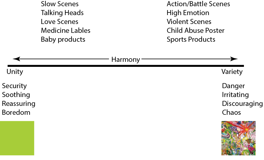 Harmony Continuum with applications by paco850