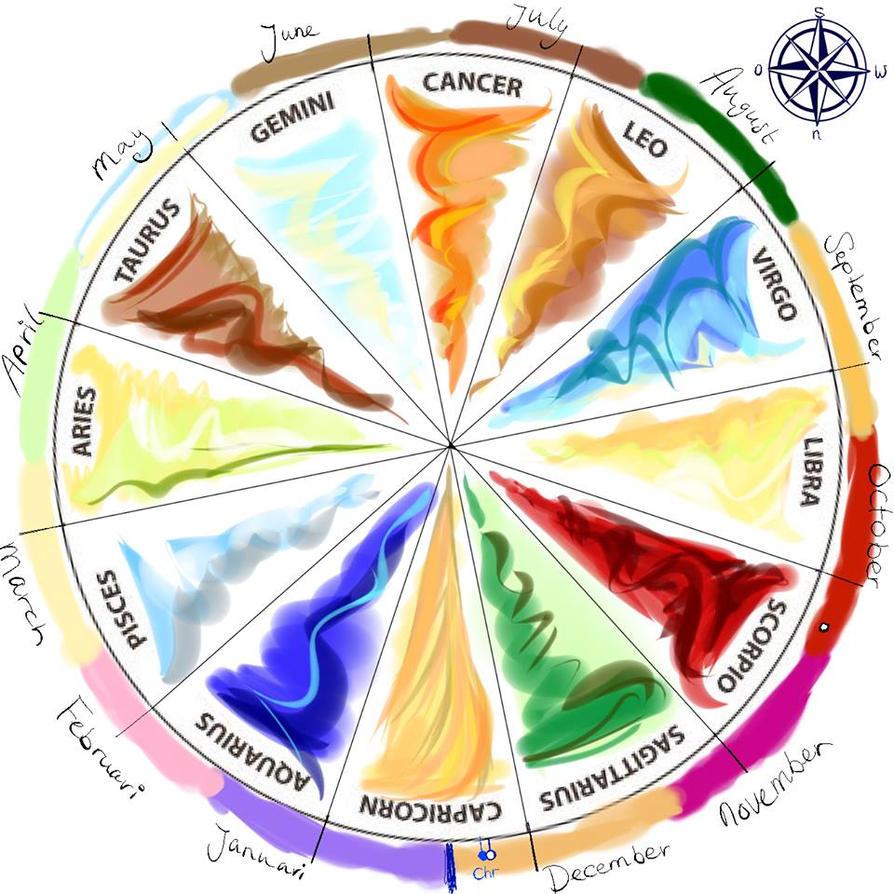Synesthesia zodiac year by Lauy-Catta