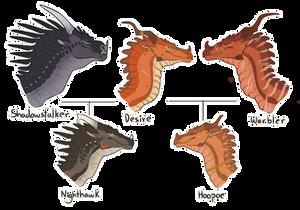 Nighthawk Family Tree