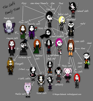 The Goth [stereo] Types Family Tree