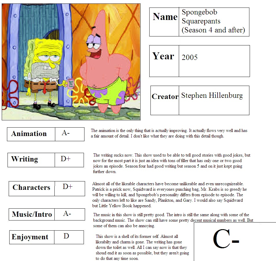 spongebob squarepants season 4 now report card by mlp vs capcom