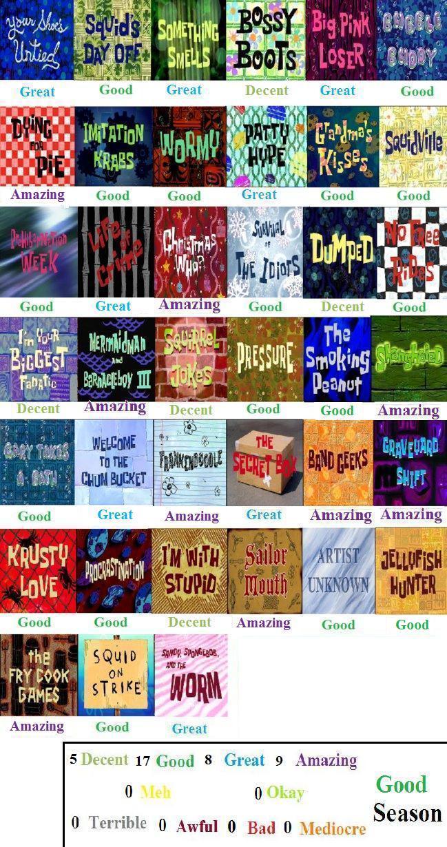Spongebob Squarepants Season 2 Scorecard By Mlp Vs Capcom On Deviantart