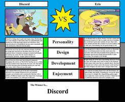 Character Vs Meme- Discord Vs Eris