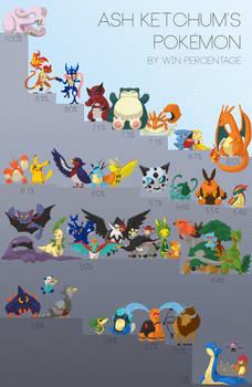 Ash Ketchum's Pokemon by Win Percentage