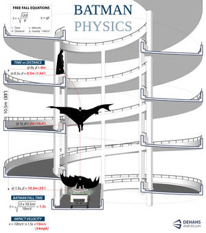 Batman Physics