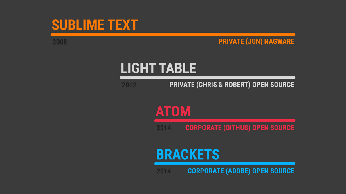 Modern Text Editors Timeline by qubodup