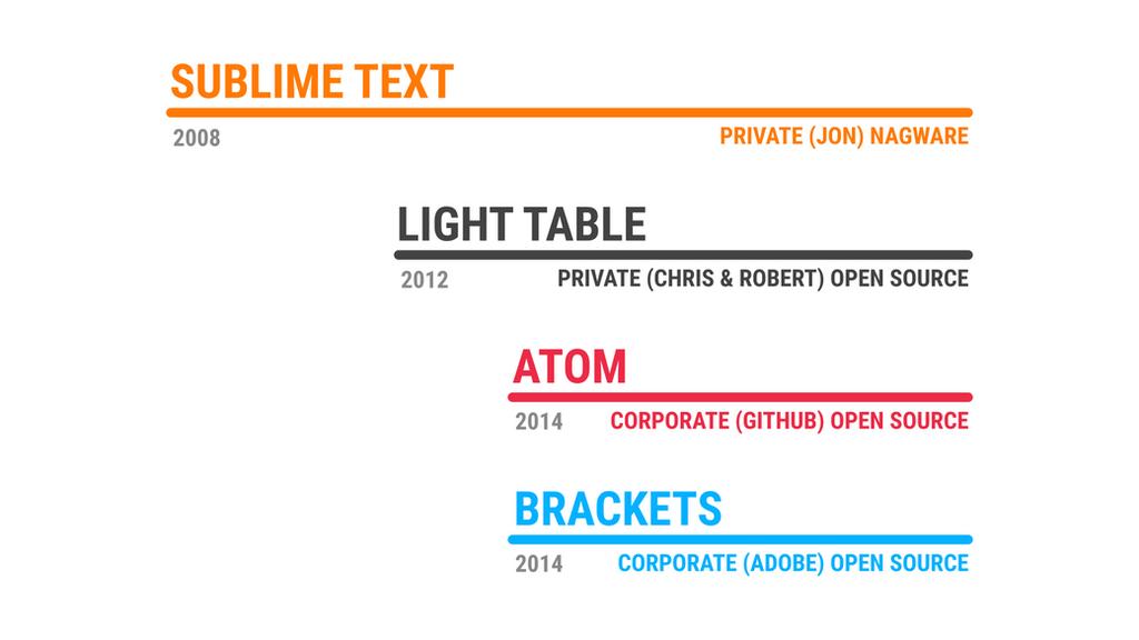 Modern Text Editors Timeline Slide by qubodup