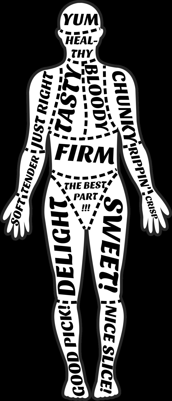 Cuts of Human