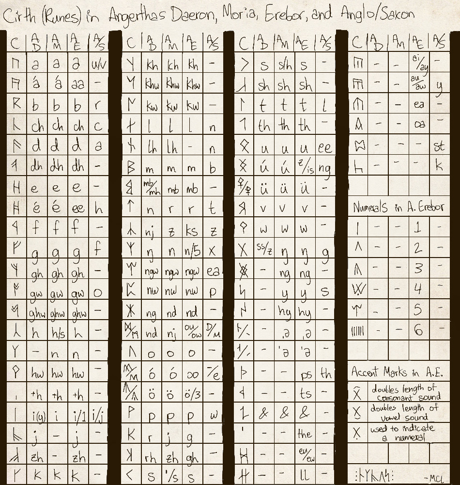 Tolkiens cirth runes composite chart by lilithvallin on deviantart tolkiens cirth runes composite chart by lilithvallin tolkiens cirth runes composite chart by lilithvallin biocorpaavc Choice Image