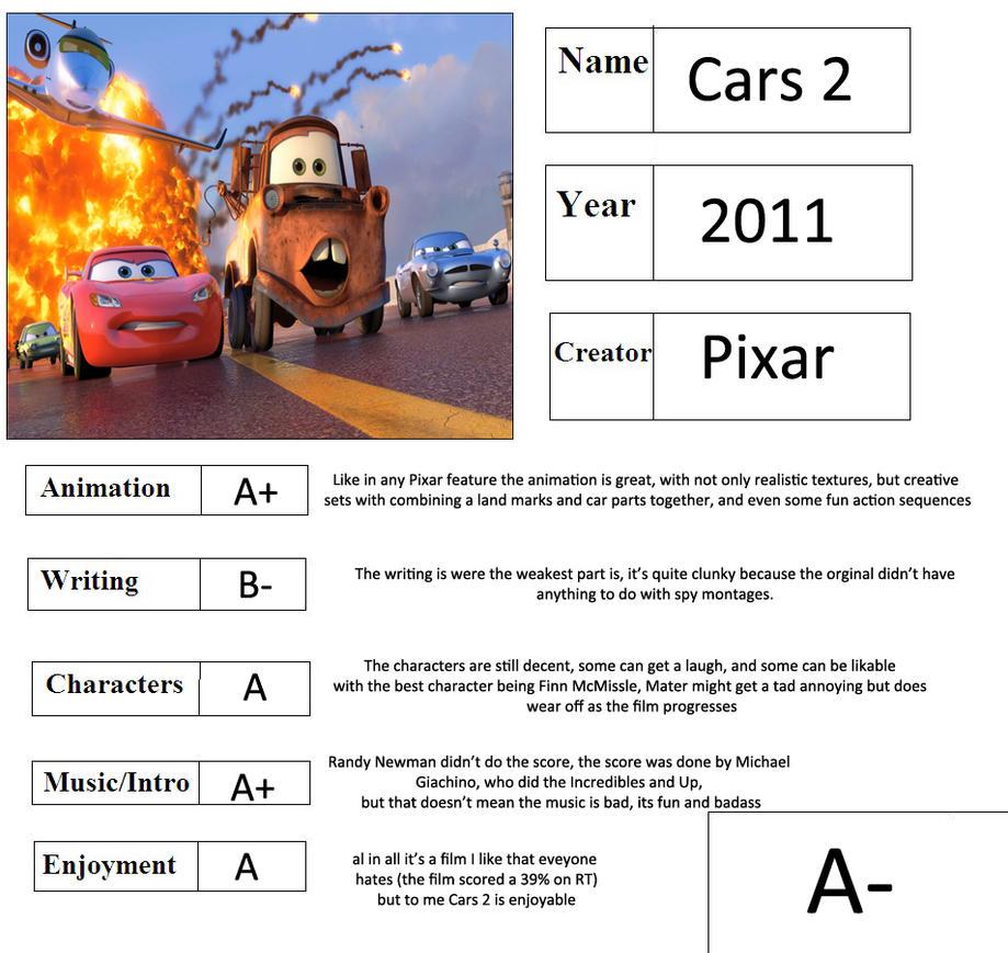 Cartoon Report Card Meme Cars 2 By Thearist2013 On Deviantart