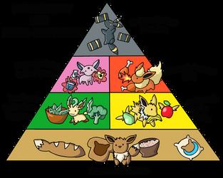 CE: Eevee's Food Pyramid by chikadee34
