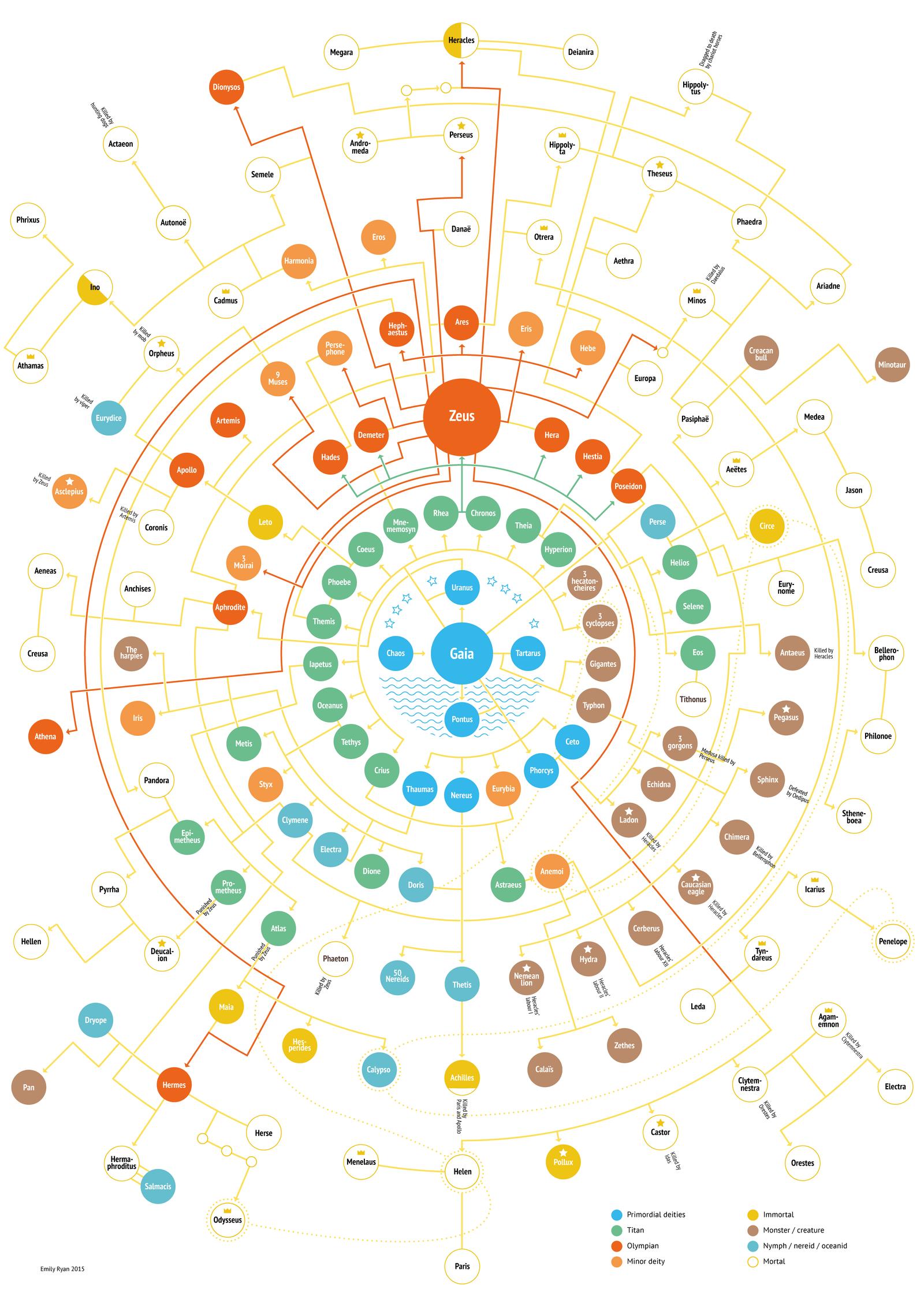 Olympian family tree v.4 by Aeonna
