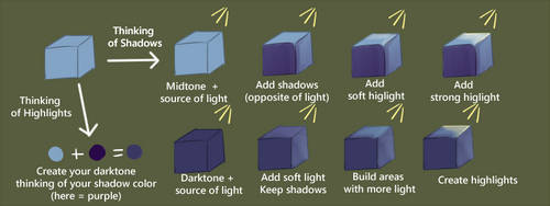 Two ways of shadowing