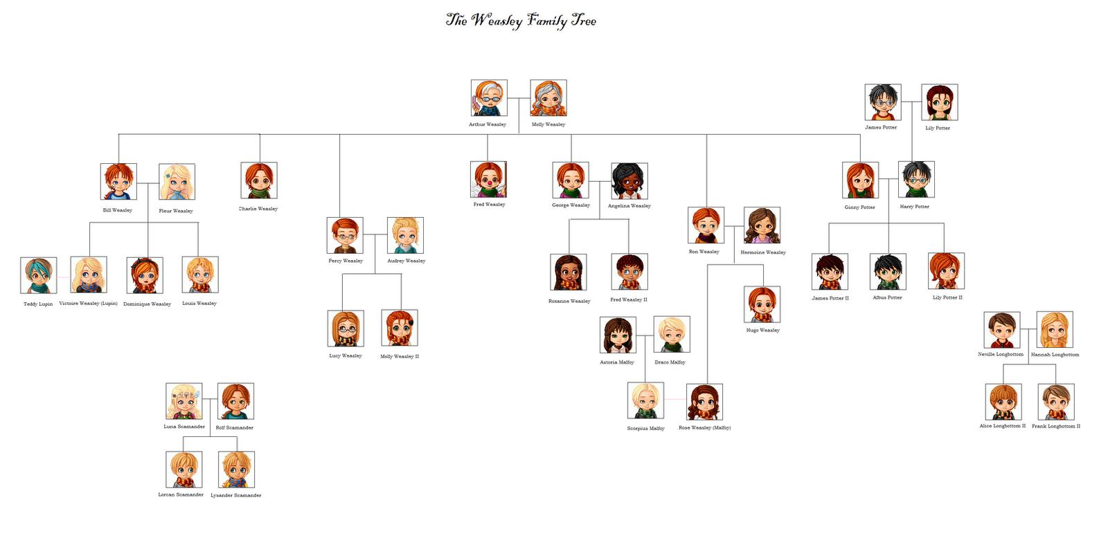 egyptian gods family tree egyptian family trees rebirth of midgard