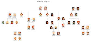 The Weasley-Potter Family Tree