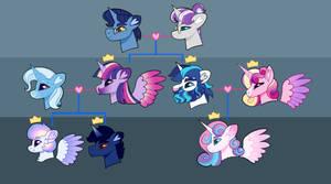 Twilight Family Tree