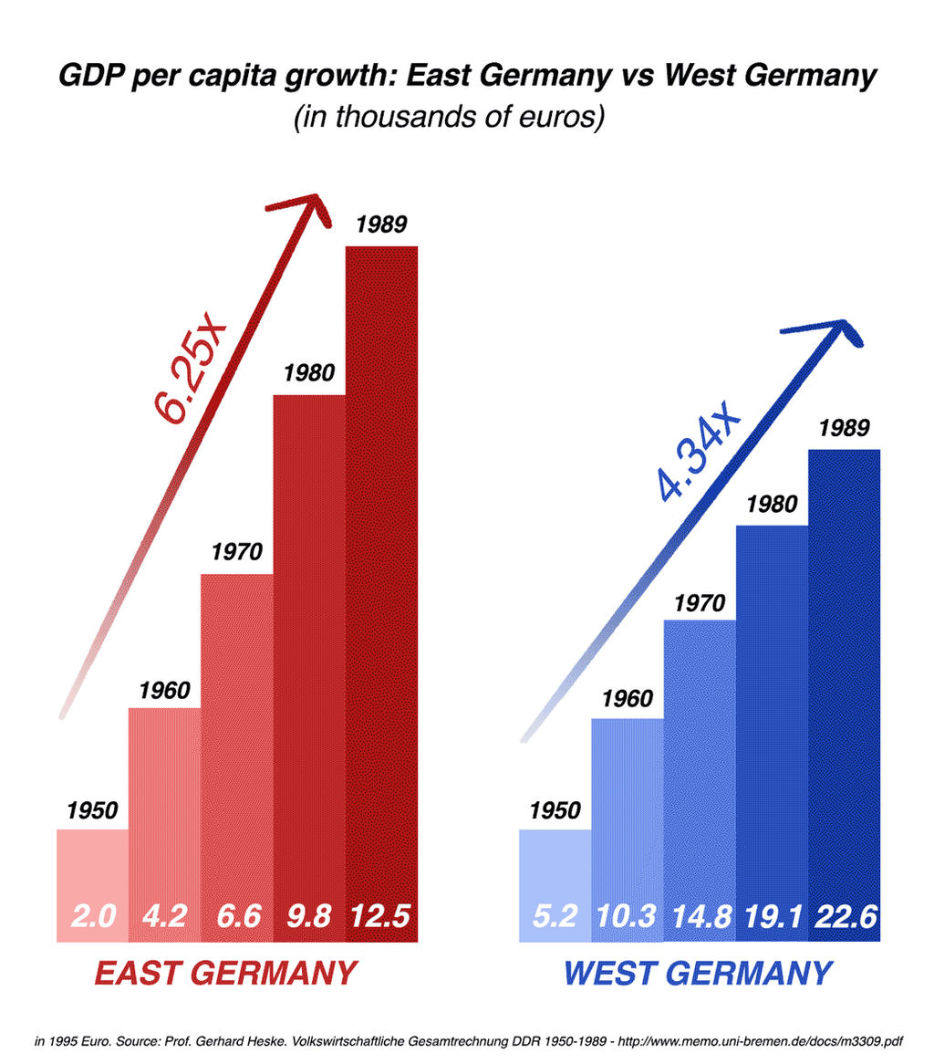 Image result for west and east germany gdp per capita""
