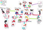 Tintin's Family Tree Revised