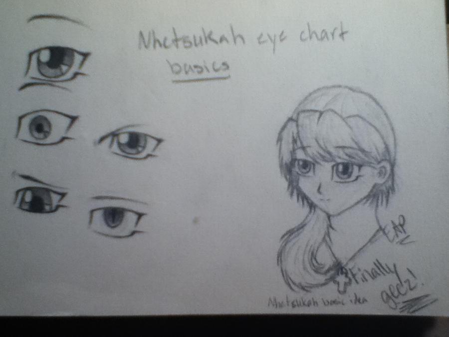 Basic Eye Chart Rebellions