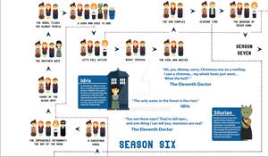 Doctor Who Season Six Timeline