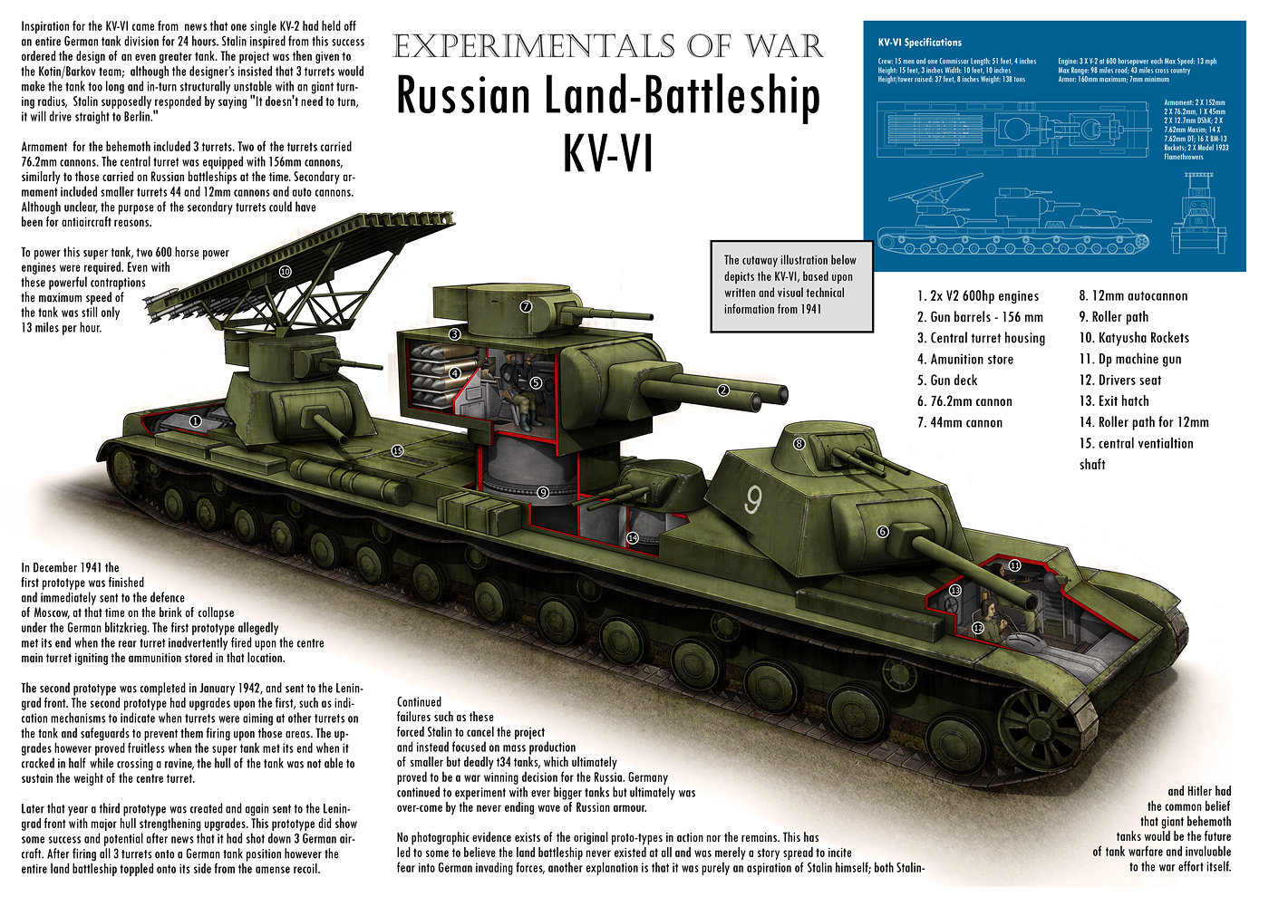 Russian Land-Battleship KV-VI