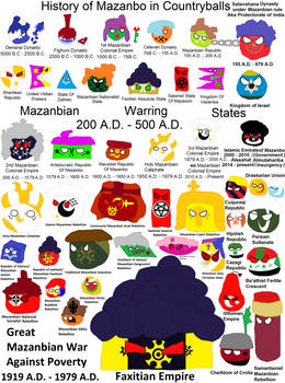 History of Mazanbo in Countryballs!