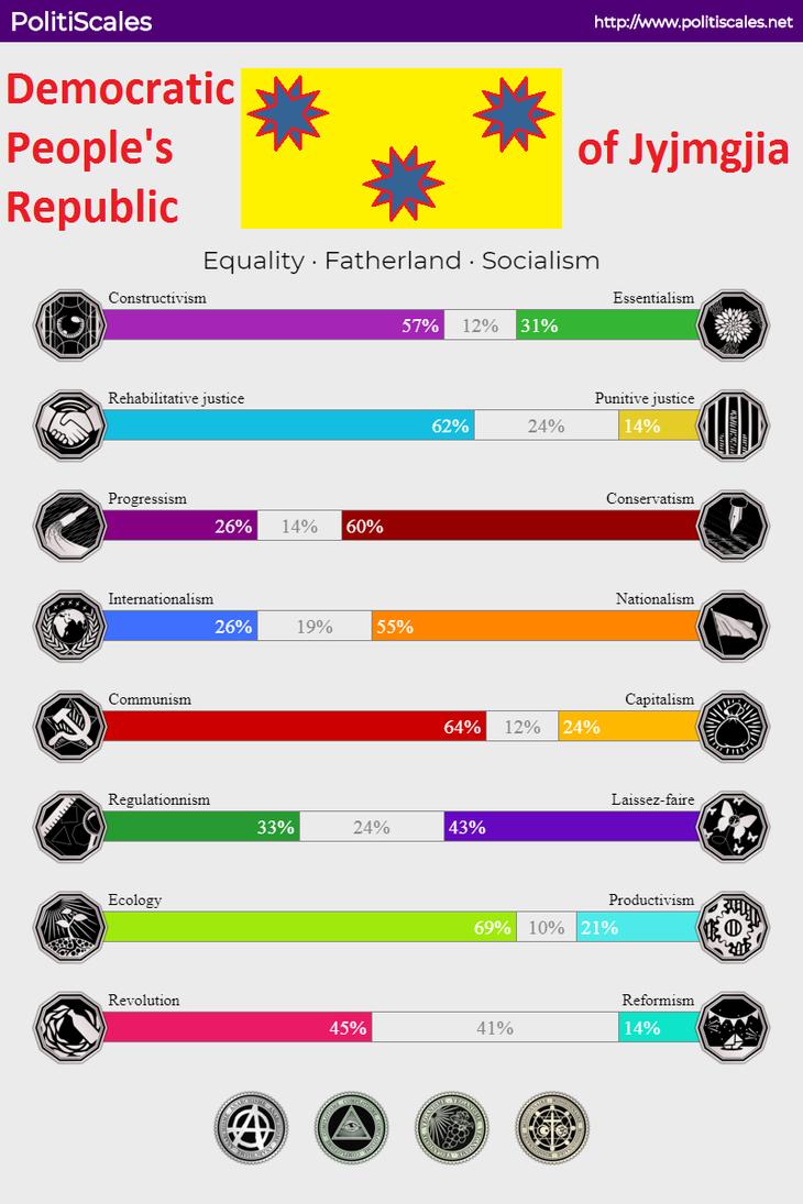 Democratic People's Republic of Jyjmgjia by XarTario