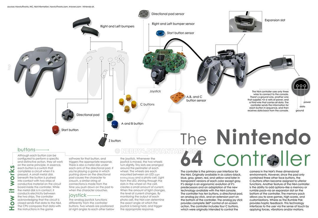 n64 controller breakdown by nebby4 on deviantart