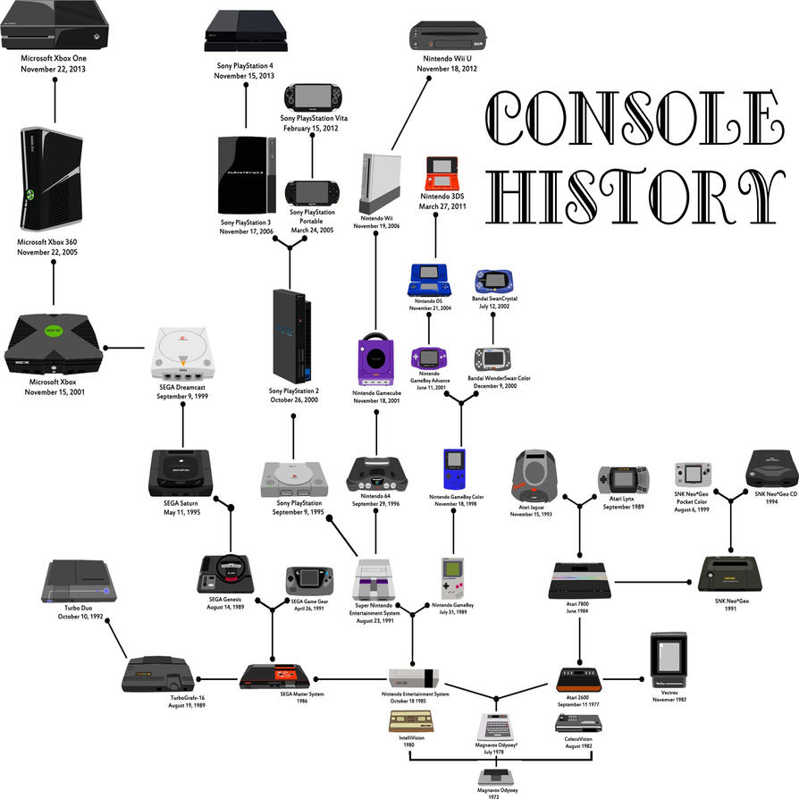 console history by spdy4 on deviantart