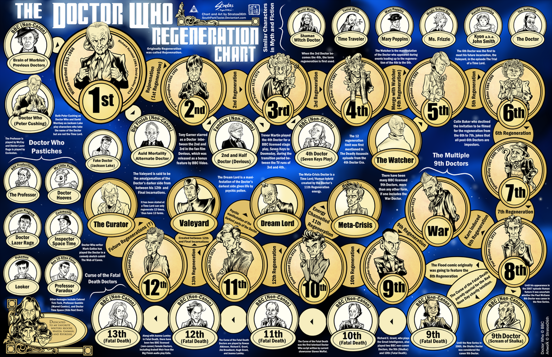 The Doctor Who Regeneration Chart by SouthParkTaoist