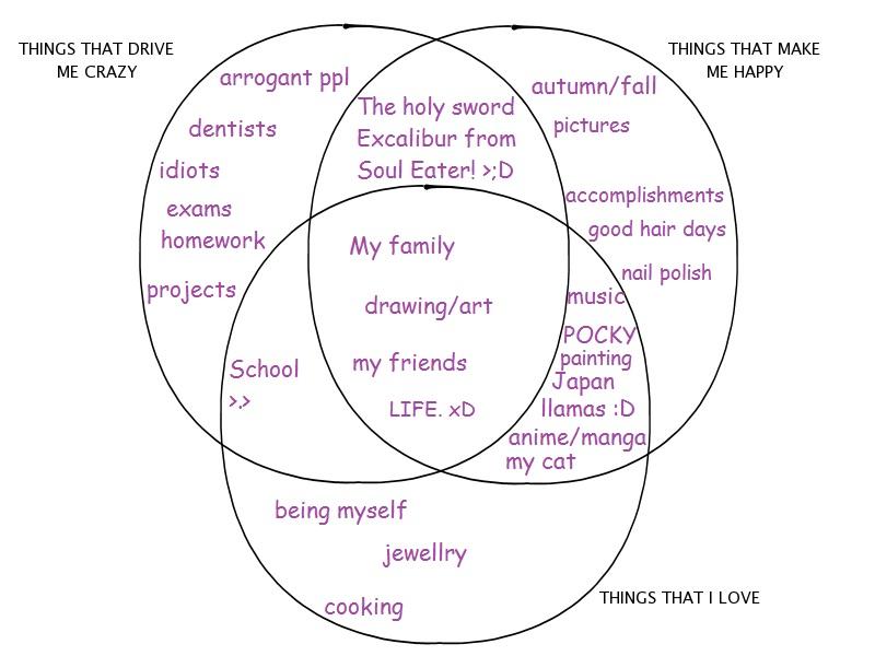 Venn diagram meme thingy by furu101 on deviantart venn diagram meme thingy by furu101 ccuart Gallery