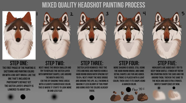 Painting process step by step explanation