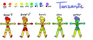 Tanzanite's Touch Chart Meme by Yetember