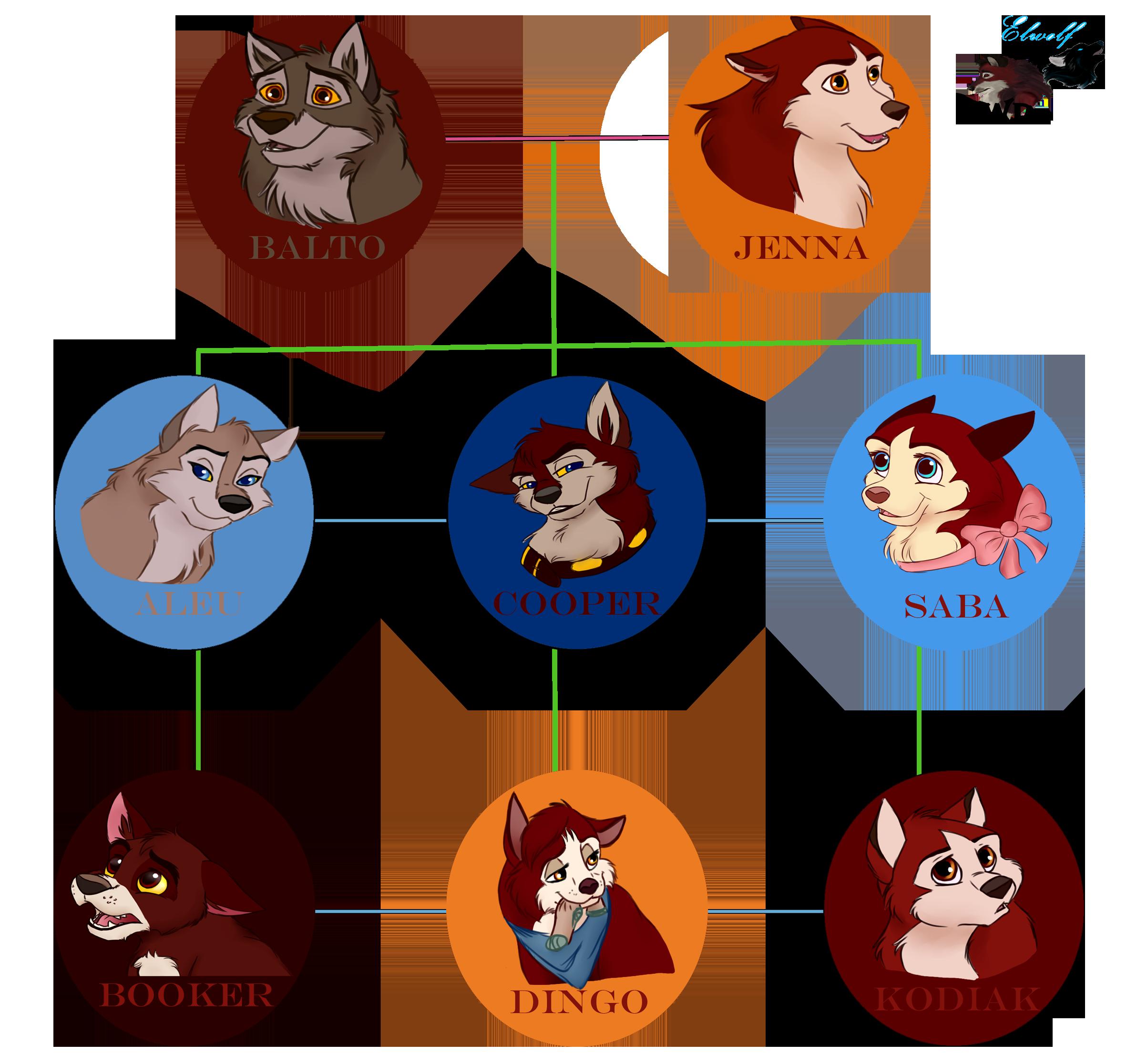 Balto S Family Tree By Buck Wolfdog On Deviantart