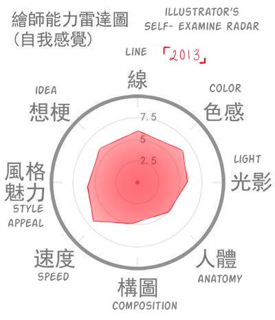 Illustrater's Self- Examine Radar 2013 by KimikoCHA