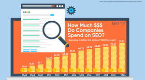 How Much Do Companies Spend on SEO
