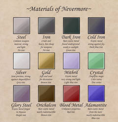 Materials of Nevermore